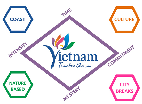 Seminar On Application Of Vietnam Timeless Charm Tourism Brand Guidelines